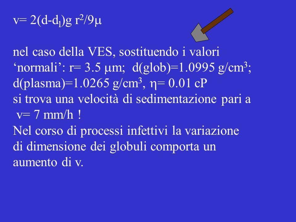 v= 2(d-d l )g r 2 /9 nel caso della VES, sostituendo i valori normali: r= 3.5 m; d(glob)=1.0995 g/cm 3 ; d(plasma)=1.0265 g/cm 3, = 0.01 cP si trova u