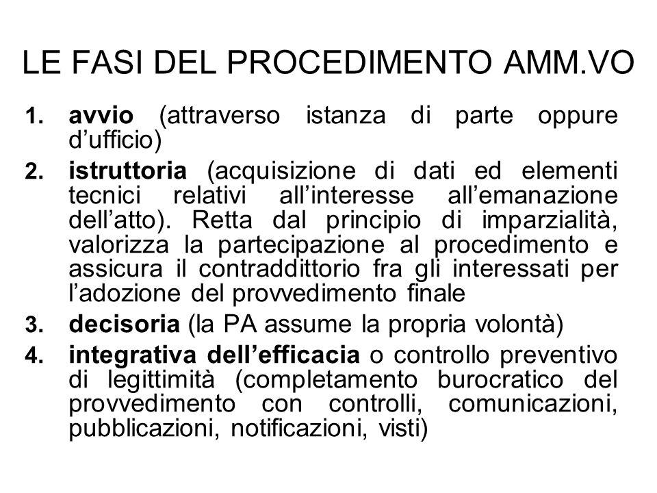 LE FASI DEL PROCEDIMENTO AMM.VO 1. 1. avvio (attraverso istanza di parte oppure dufficio) 2. 2. istruttoria (acquisizione di dati ed elementi tecnici
