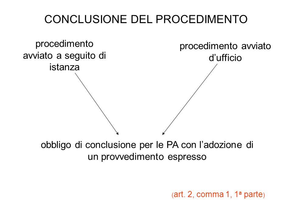 CONCLUSIONE DEL PROCEDIMENTO procedimento avviato a seguito di istanza procedimento avviato dufficio obbligo di conclusione per le PA con ladozione di