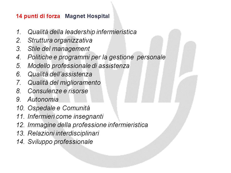 14 punti di forza Magnet Hospital 1.Qualità della leadership infermieristica 2.Struttura organizzativa 3.Stile del management 4.Politiche e programmi
