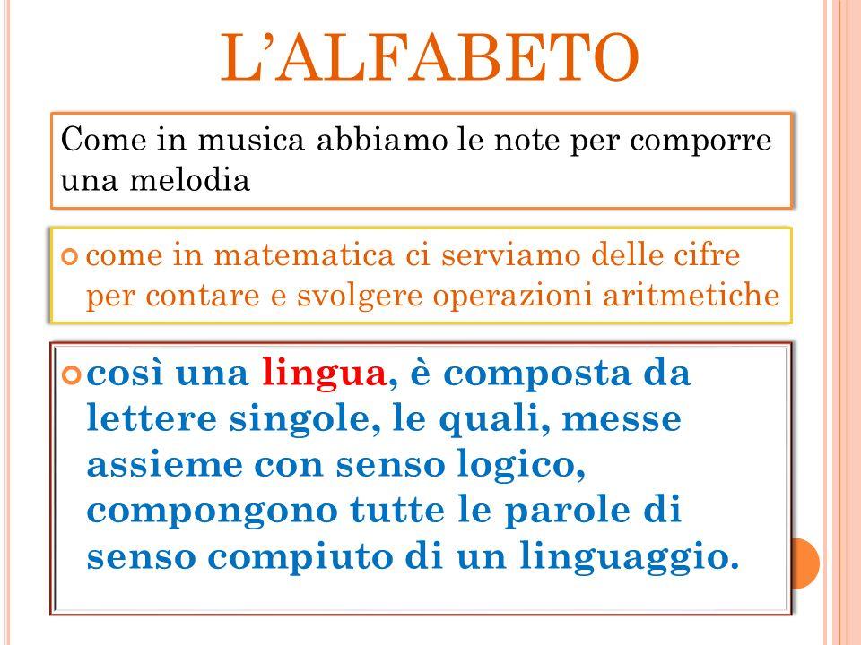 LALFABETO Lalfabeto è formato da: 16 lettere (consonanti) 5 vocali ( A – E –I-O– U ) 5 lettere straniere Y – K- W – X – Y Totale 26 lettere