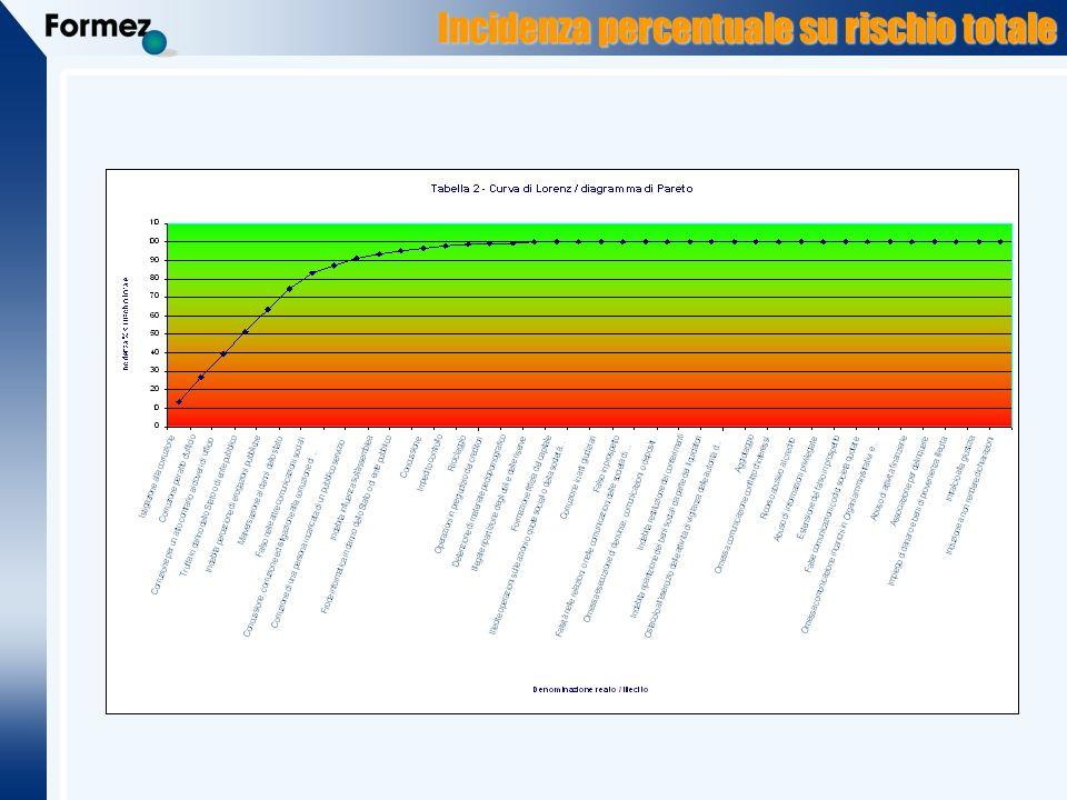 Incidenza percentuale su rischio totale