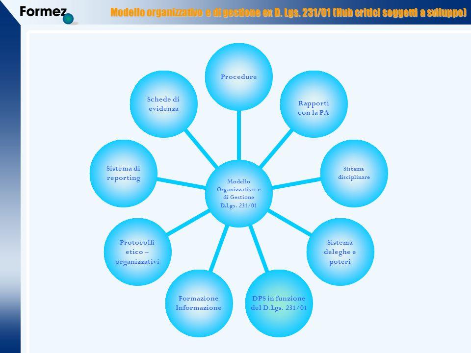 Modello organizzativo e di gestione ex D.Lgs.