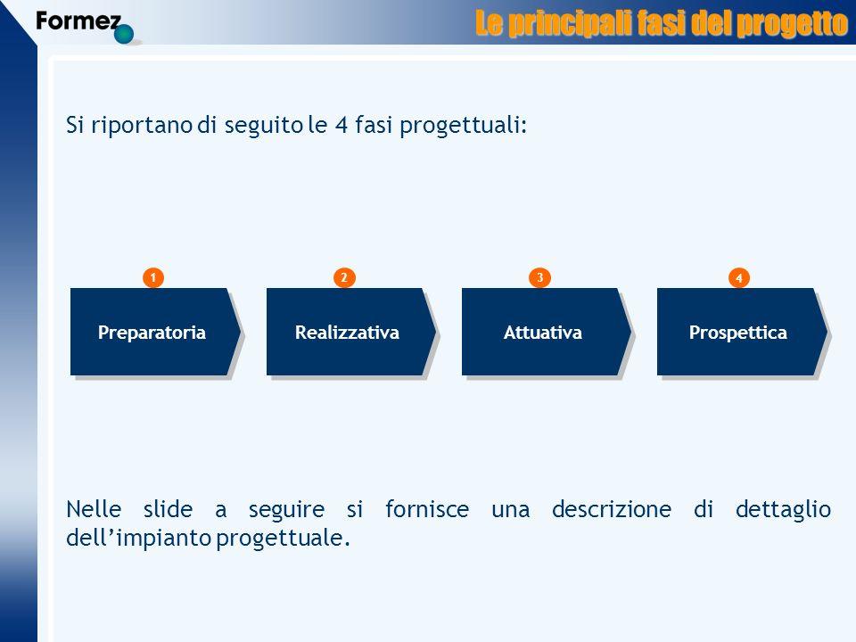 Le principali fasi del progetto Si riportano di seguito le 4 fasi progettuali: Preparatoria 123 Realizzativa Attuativa Prospettica 4 Nelle slide a seguire si fornisce una descrizione di dettaglio dellimpianto progettuale.