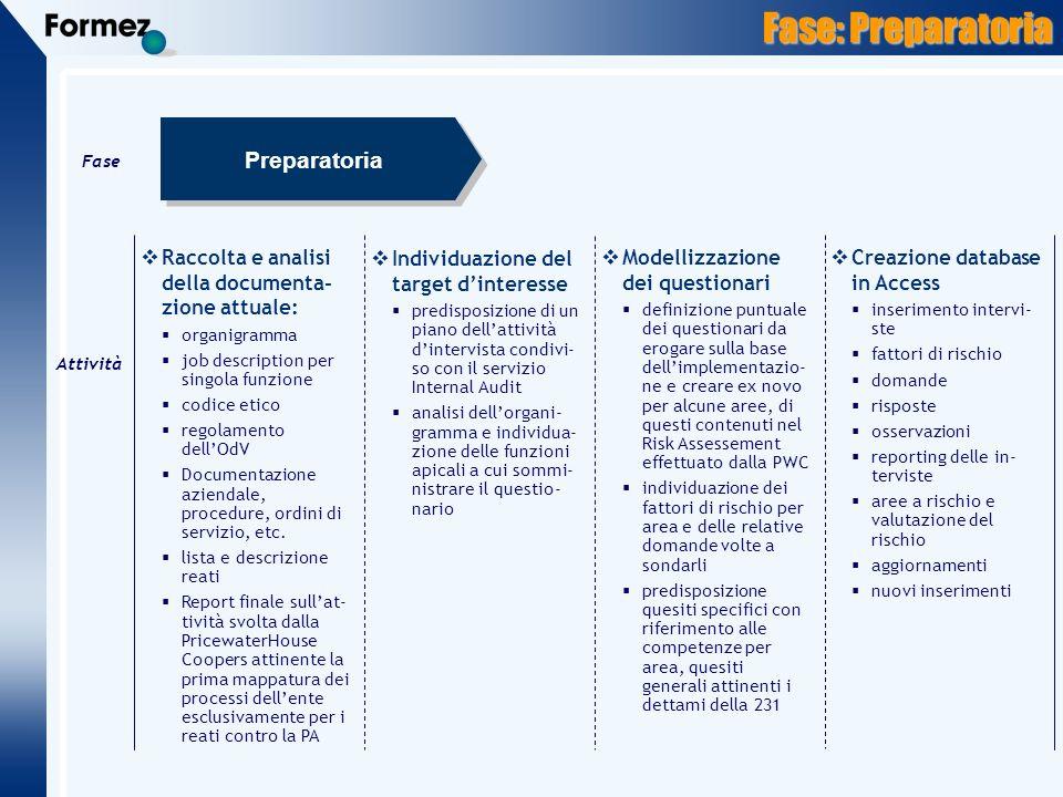 Fase: Preparatoria Attività Raccolta e analisi della documenta- zione attuale: organigramma job description per singola funzione codice etico regolamento dellOdV Documentazione aziendale, procedure, ordini di servizio, etc.