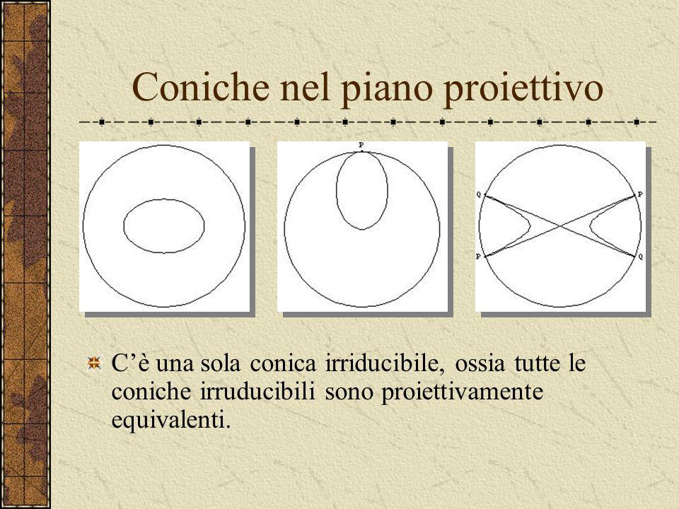 Classificazione euclidea e affine delle coniche Dal punto di vista euclideo le coniche irriducibili sono le ellissi, le parabole e le iperboli. Dal pu