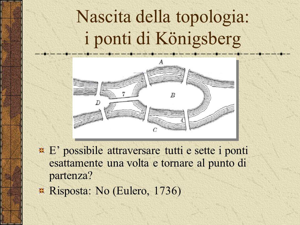 Topologia La geometria delle deformazioni continue
