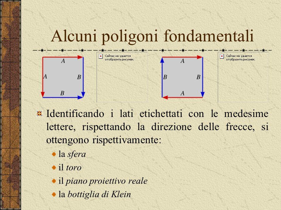 Costruzione delle superfici chiuse: poligoni fondamentali I poliedri possono essere sviluppati nel piano dopo aver effettuato opportuni tagli lungo al