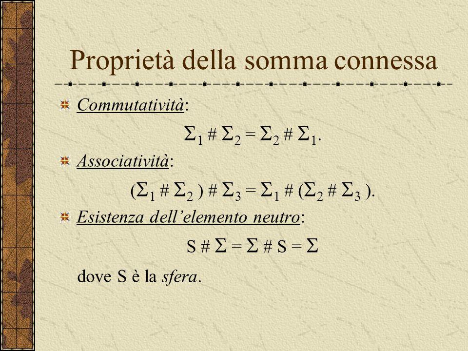 Somma connessa di superfici La somma connessa di due superfici e è la superficie # che si ottiene rimovendo un disco da entrambe le superfici ed incol