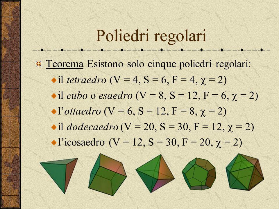 Caratteristica di Eulero del cubo V = 8 S = 12 F = 6 (Q) = V – S + F = 8 – 12 + 6 = 2