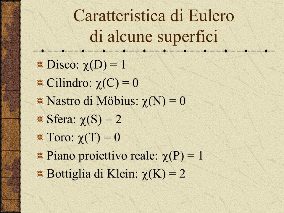 Caratteristica di Eulero del toro V = 16 S = 32 F = 16 (T) = V – S + F = 16 – 32 + 16 = 0