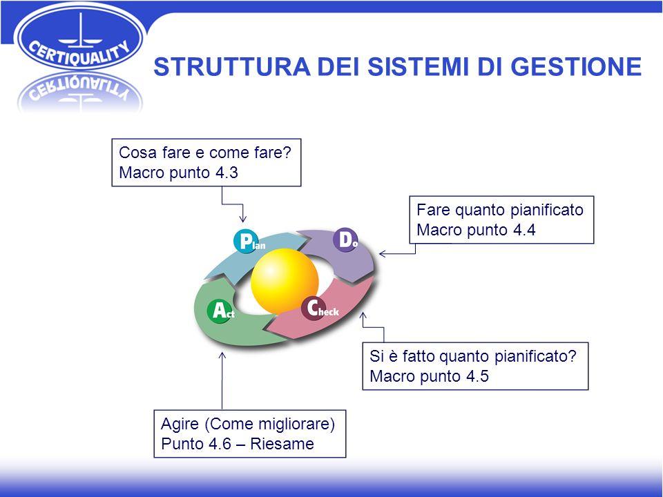 Cosa fare e come fare? Macro punto 4.3 Fare quanto pianificato Macro punto 4.4 Si è fatto quanto pianificato? Macro punto 4.5 Agire (Come migliorare)