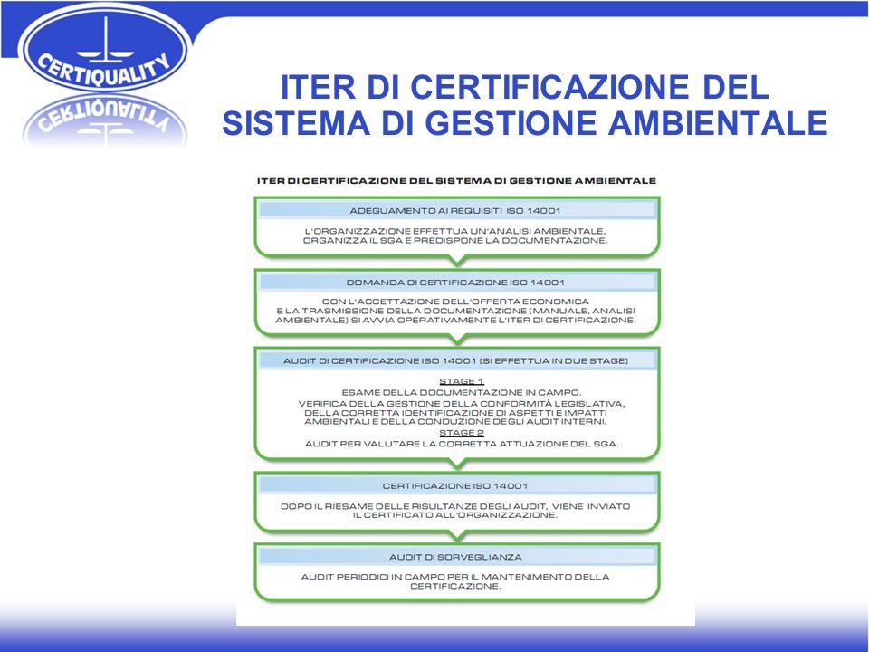 ITER DI CERTIFICAZIONE DEL SISTEMA DI GESTIONE AMBIENTALE