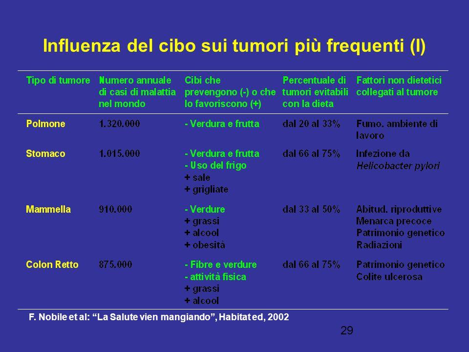 29 Influenza del cibo sui tumori più frequenti (I) F. Nobile et al: La Salute vien mangiando, Habitat ed, 2002