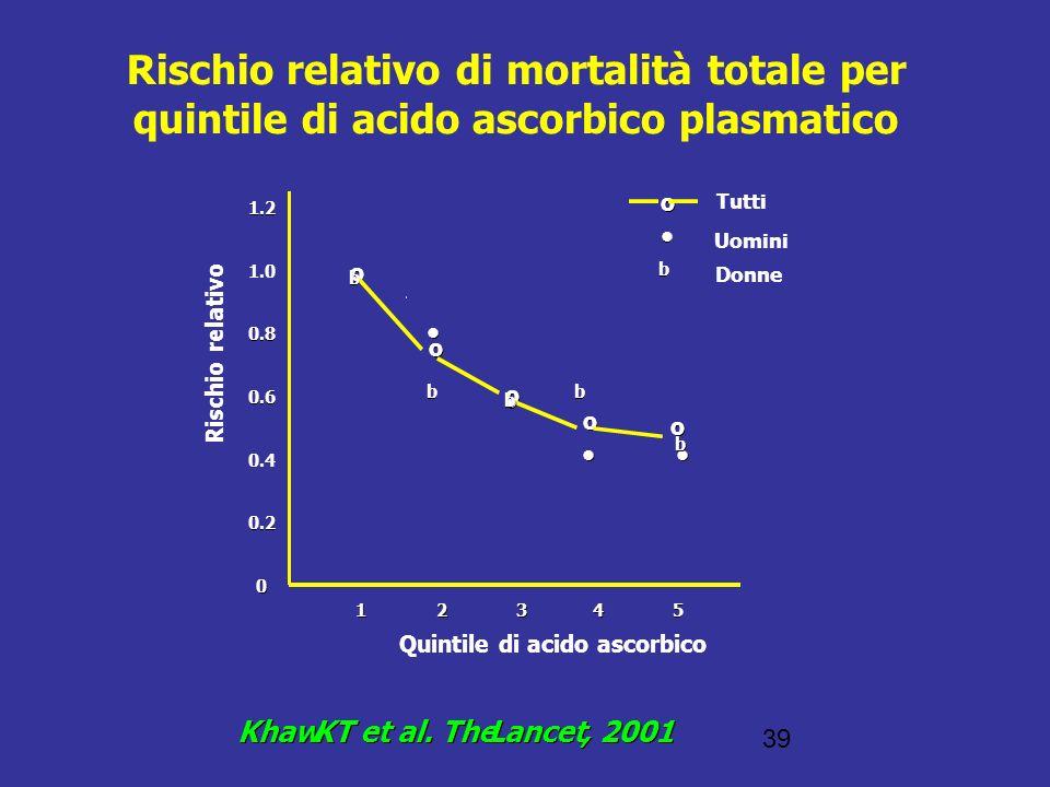 39 Rischio relativo di mortalità totale per quintile di acido ascorbico plasmatico 1 1 2 2 3 3 4 4 5 5 Quintile di acido ascorbico 1.2 1.0 0.8 0.6 0.4