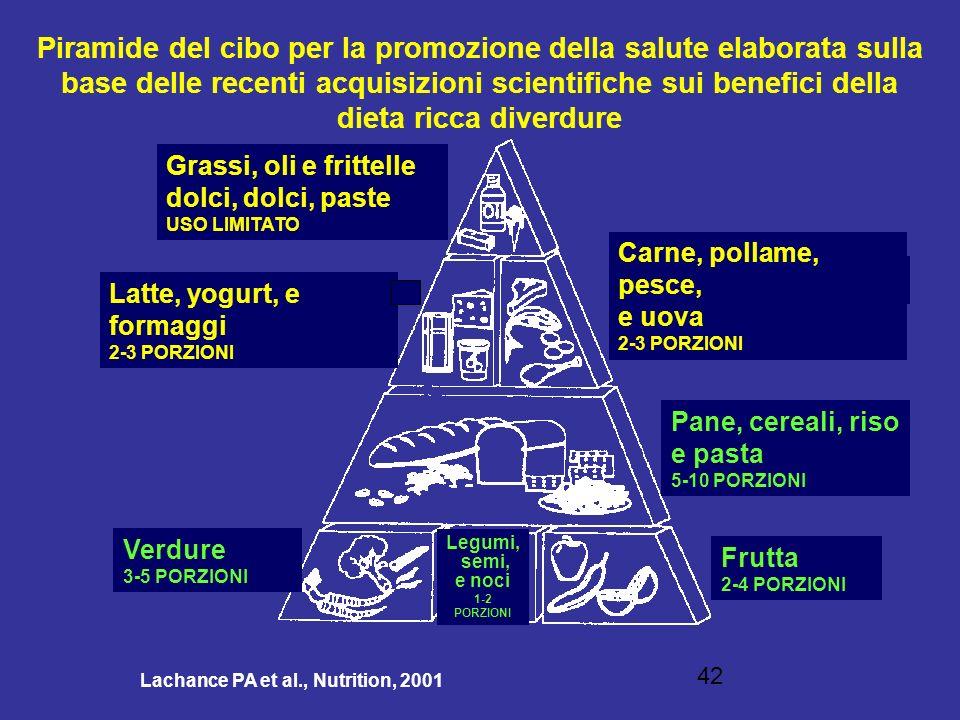 42 Lachance PA et al., Nutrition, 2001 Piramide del cibo per la promozione della salute elaborata sulla base delle recenti acquisizioni scientifiche s
