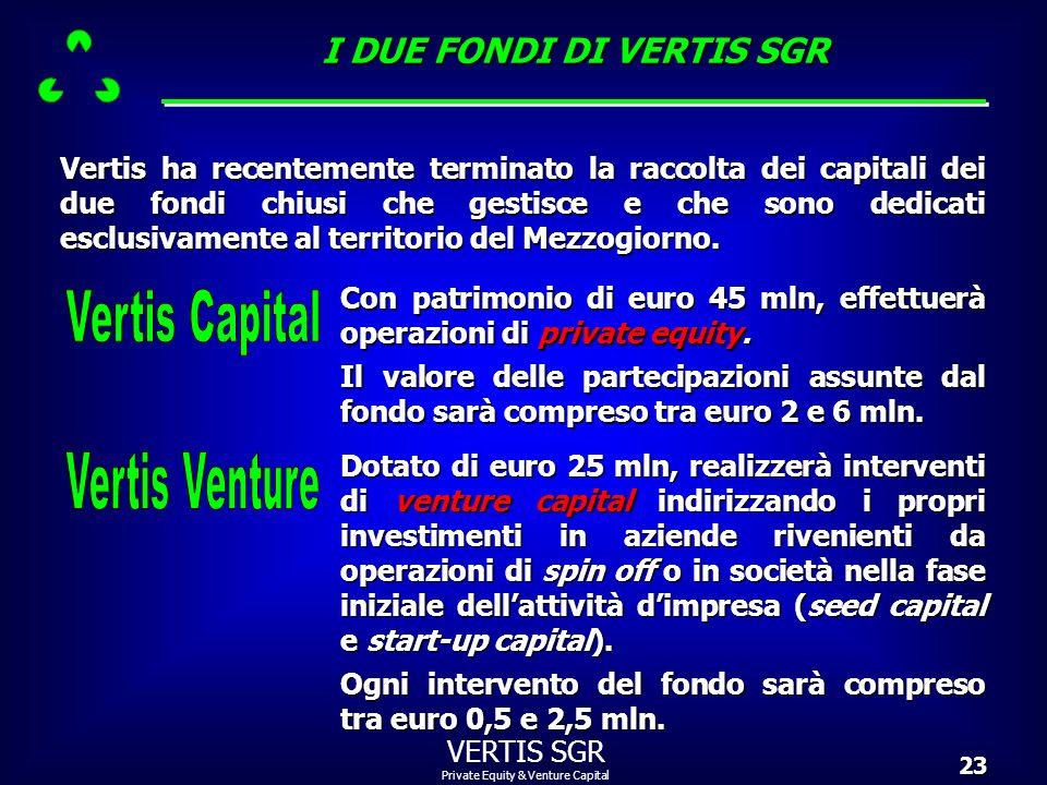 Private Equity & Venture Capital VERTIS SGR23 Vertis ha recentemente terminato la raccolta dei capitali dei due fondi chiusi che gestisce e che sono d