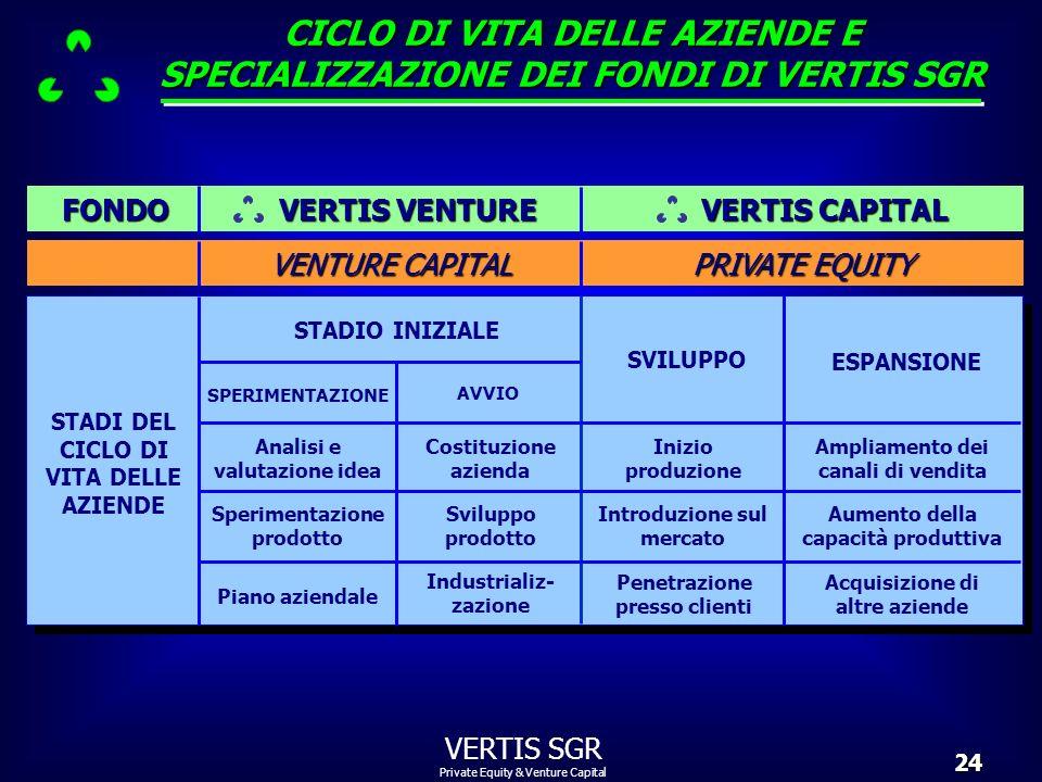Private Equity & Venture Capital VERTIS SGR24 STADI DEL CICLO DI VITA DELLE AZIENDE STADIO INIZIALE SPERIMENTAZIONE Analisi e valutazione idea SVILUPP