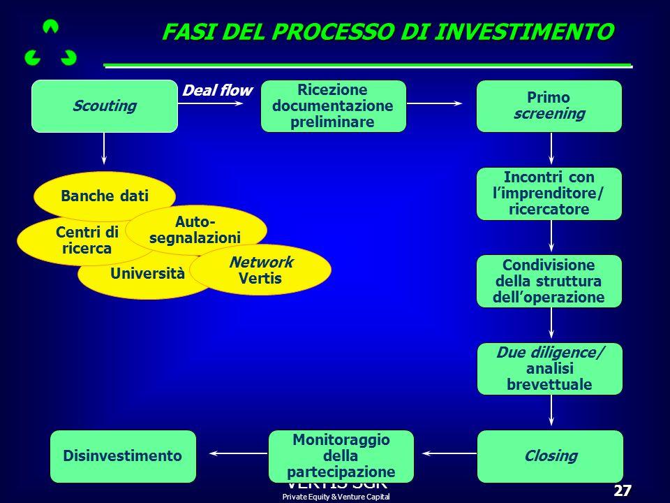Private Equity & Venture Capital VERTIS SGR27 Monitoraggio della partecipazione Disinvestimento Università Centri di ricerca Scouting Banche dati Auto