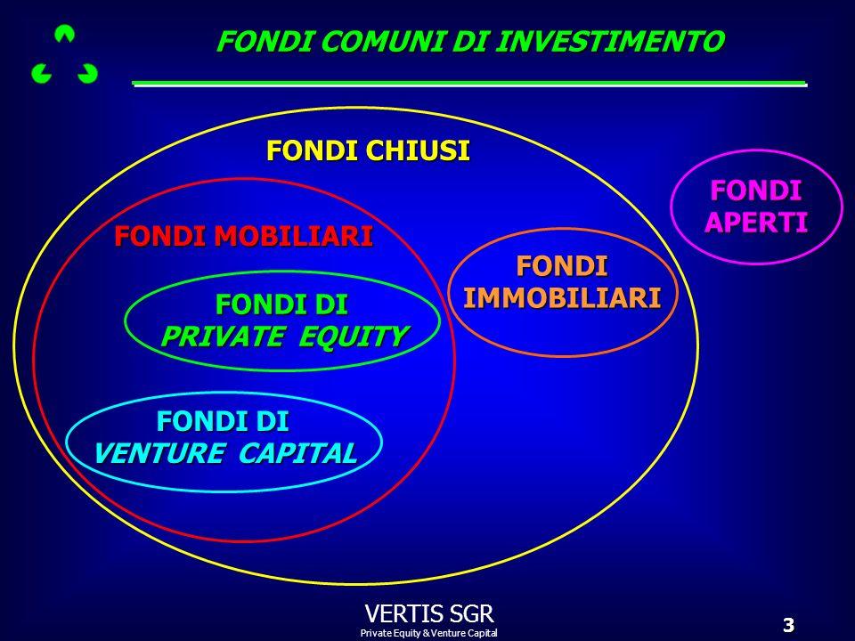 Private Equity & Venture Capital VERTIS SGR14 Perché i fondi di private equity hanno finora investito di meno nelle imprese del sud Italia.