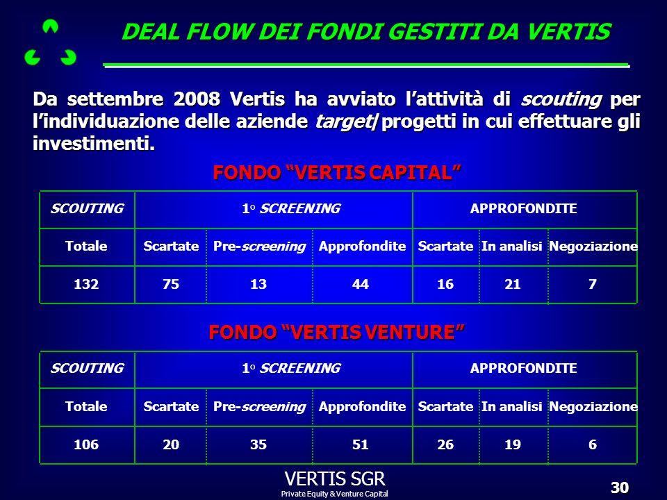 Private Equity & Venture Capital VERTIS SGR30 Da settembre 2008 Vertis ha avviato lattività di scouting per lindividuazione delle aziende target/proge