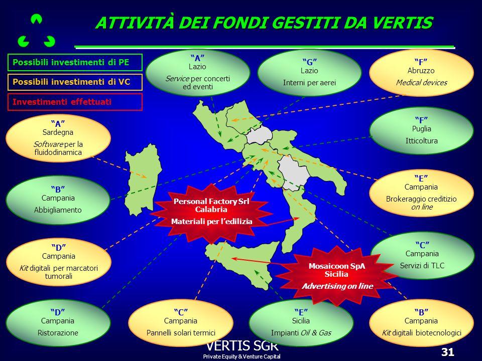 Private Equity & Venture Capital VERTIS SGR31 ATTIVITÀ DEI FONDI GESTITI DA VERTIS Possibili investimenti di PE A Sardegna Software per la fluidodinam