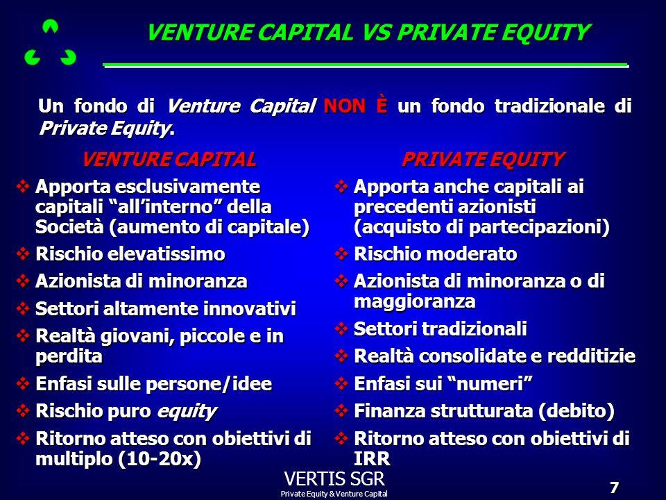 Private Equity & Venture Capital VERTIS SGR28 I parametri utilizzati da Vertis nel primo screening delle opportunità dinvestimento che le vengono presentate sono: PARAMETRI UTILIZZATI PER LIMPIEGO DEL FONDO VERTIS CAPITAL fatturato superiore a euro 10 milioni; fatturato superiore a euro 10 milioni; buona marginalità operativa (MOL/fatturato superiore al 10%); buona marginalità operativa (MOL/fatturato superiore al 10%); indebitamento non eccessivo (PFN/MOL inferiore a 4,5); indebitamento non eccessivo (PFN/MOL inferiore a 4,5); presenza di un management competente; presenza di un management competente; piano di sviluppo ambizioso ma verosimilmente raggiungibile.