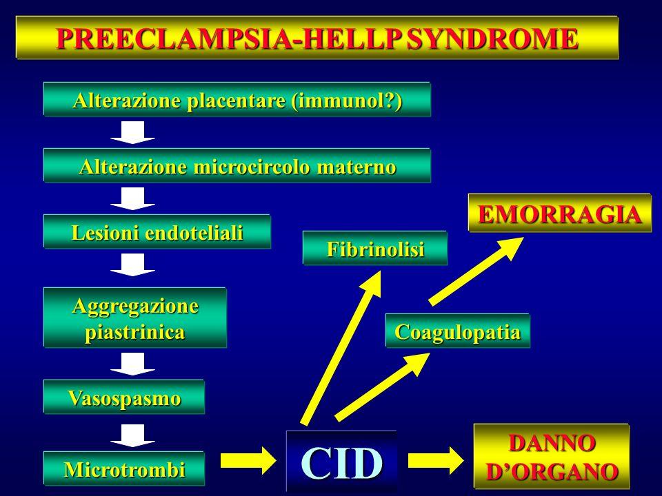 1. Emolisi: anomalie allo striscio periferico (schistociti)anomalie allo striscio periferico (schistociti) bilirubina totale > 1.2 mg/dLbilirubina tot