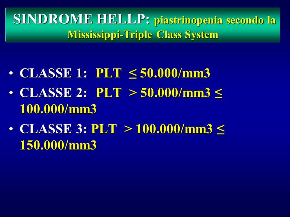 La gravita della sindrome HELLP è espressa dagli esami di laboratorio piu che dal grado dellipertensione e della proteinuria o dai sintomi clinici NEC