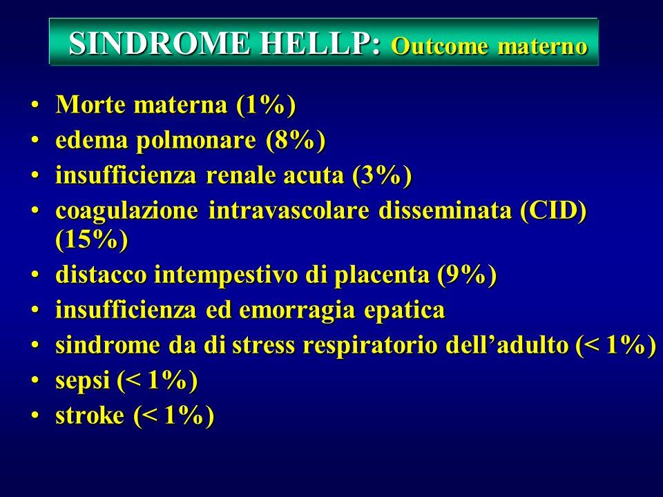 SINDROME HELLP SINDROME HELLP Indicatori di rischio materno Indicatori di rischio materno Esami di laboratorio: PLT < 50.000 / l LDH > 1400 UI / l AST