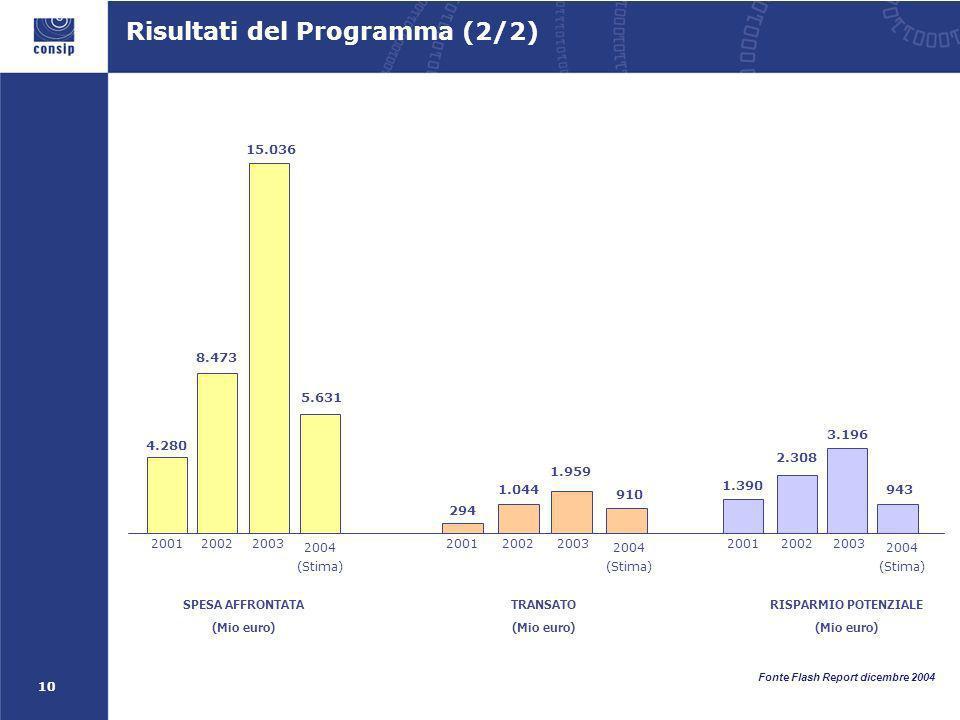 10 SPESA AFFRONTATA (Mio euro) 15.036 3.196 RISPARMIO POTENZIALE (Mio euro) 1.959 TRANSATO (Mio euro) 8.473 20022003 1.044 20022003 2.308 20022003 4.280 2001 294 2001 1.390 2001 Risultati del Programma (2/2) Fonte Flash Report dicembre 2004 5.631 910 2004 (Stima) 2004 (Stima) 2004 (Stima) 943