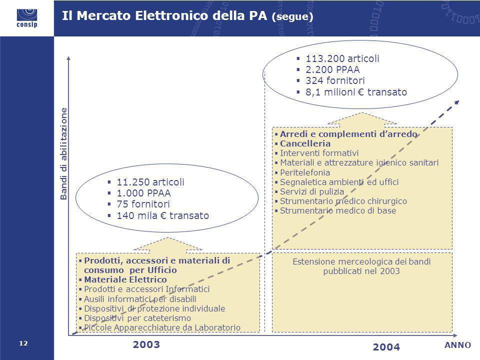 12 2003 2004 ANNO Bandi di abilitazione Prodotti, accessori e materiali di consumo per Ufficio Materiale Elettrico Prodotti e accessori Informatici Au