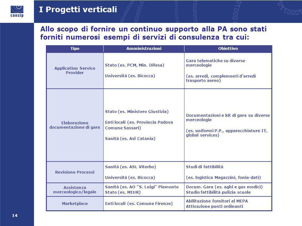 14 Allo scopo di fornire un continuo supporto alla PA sono stati forniti numerosi esempi di servizi di consulenza tra cui: I Progetti verticali TipoAmministrazioniObiettivo Application Service Provider Stato (es.