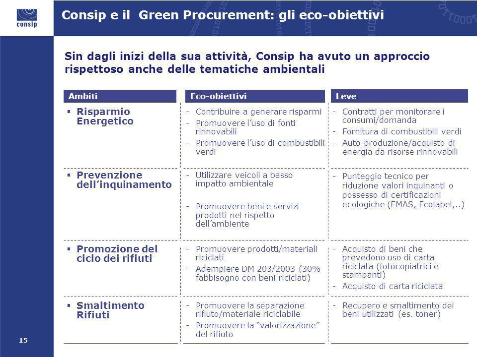 15 Sin dagli inizi della sua attività, Consip ha avuto un approccio rispettoso anche delle tematiche ambientali Consip e il Green Procurement: gli eco-obiettivi Ambiti Eco-obiettivi Leve Risparmio Energetico -Contribuire a generare risparmi -Promuovere luso di fonti rinnovabili -Promuovere luso di combustibili verdi -Contratti per monitorare i consumi/domanda -Fornitura di combustibili verdi -Auto-produzione/acquisto di energia da risorse rinnovabili Prevenzione dellinquinamento -Utilizzare veicoli a basso impatto ambientale -Promuovere beni e servizi prodotti nel rispetto dellambiente -Punteggio tecnico per riduzione valori inquinanti o possesso di certificazioni ecologiche (EMAS, Ecolabel,..) Promozione del ciclo dei rifiuti -Promuovere prodotti/materiali riciclati -Adempiere DM 203/2003 (30% fabbisogno con beni riciclati) -Acquisto di beni che prevedono uso di carta riciclata (fotocopiatrici e stampanti) -Acquisto di carta riciclata Smaltimento Rifiuti -Promuovere la separazione rifiuto/materiale riciclabile -Promuovere la valorizzazione del rifiuto -Recupero e smaltimento dei beni utilizzati (es.