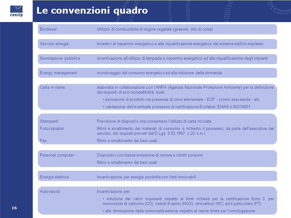 16 Le convenzioni quadro BiodieselUtilizzo di combustibile di origine vegetale (girasole, olio di colza) Servizio energiaIncentivi al risparmio energetico e alla riqualificazione energetica del sistema edifico-impianto Illuminazione pubblicaincentivazione allutilizzo di lampade a risparmio energetico ed alla riqualificazione degli impianti Energy managementmonitoraggio del consumo energetico ed alla riduzione della domanda Carta in risme elaborata in collaborazione con l ANPA (Agenzia Nazionale Protezione Ambiente) per la definizione dei requisiti di eco-compatibilità, quali: esclusione di prodotti con presenza di cloro elementare - ECF - cromo esavalente - etc.