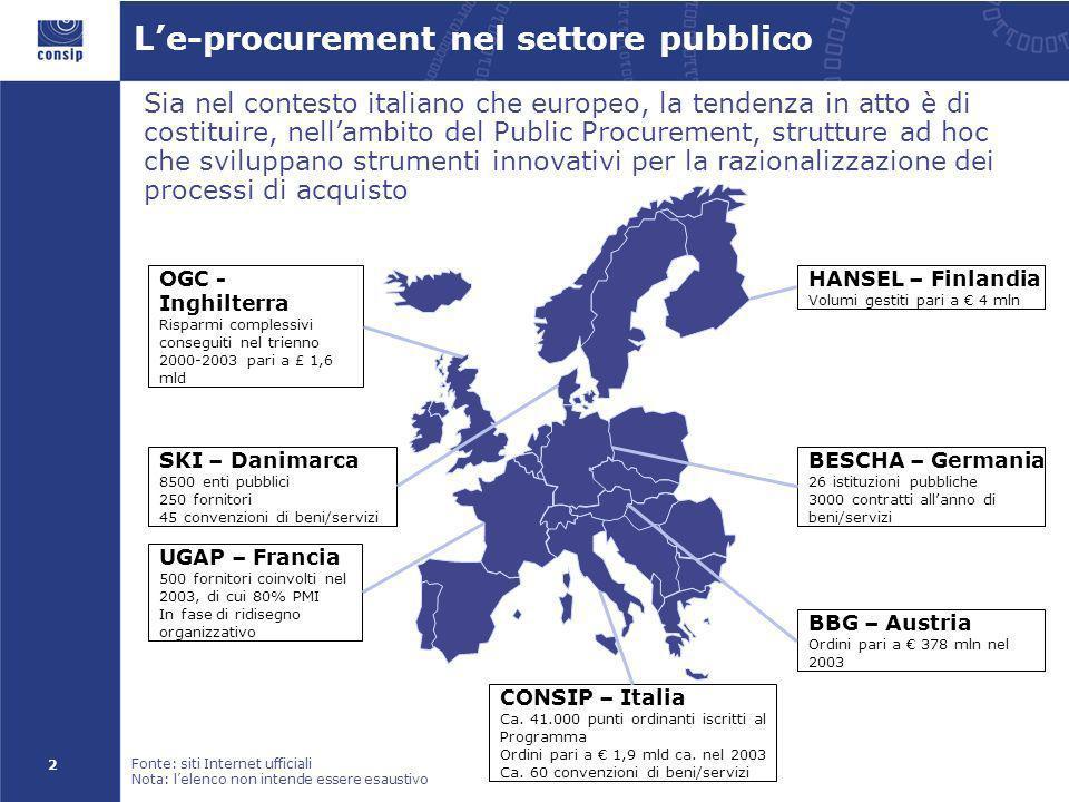 2 Le-procurement nel settore pubblico Sia nel contesto italiano che europeo, la tendenza in atto è di costituire, nellambito del Public Procurement, s