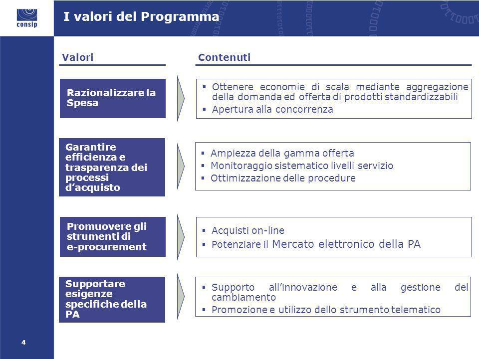 4 Valori Contenuti Garantire efficienza e trasparenza dei processi dacquisto Promuovere gli strumenti di e-procurement Acquisti on-line Potenziare il