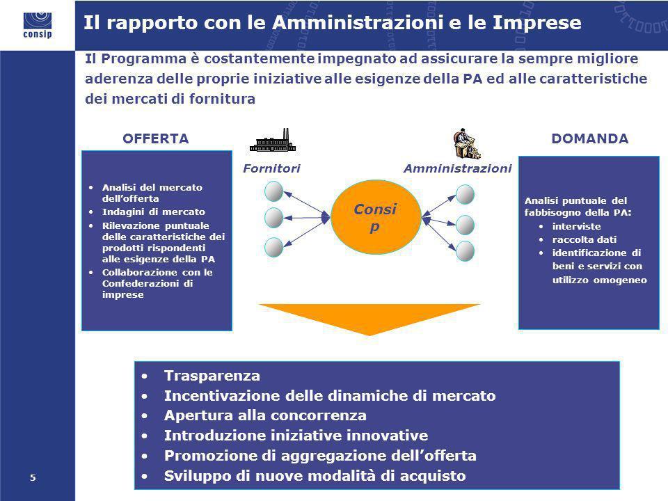 5 Fornitori Consi p Amministrazioni Analisi puntuale del fabbisogno della PA : interviste raccolta dati identificazione di beni e servizi con utilizzo