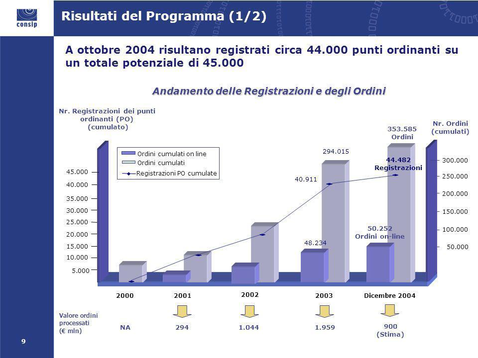 9 Risultati del Programma (1/2) A ottobre 2004 risultano registrati circa 44.000 punti ordinanti su un totale potenziale di 45.000 Andamento delle Registrazioni e degli Ordini 50.000 100.000 150.000 200.000 250.000 294.015 40.911 Nr.