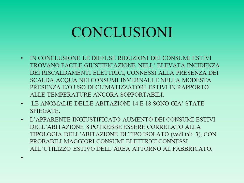 CONCLUSIONI IN CONCLUSIONE LE DIFFUSE RIDUZIONI DEI CONSUMI ESTIVI TROVANO FACILE GIUSTIFICAZIONE NELL ELEVATA INCIDENZA DEI RISCALDAMENTI ELETTRICI, CONNESSI ALLA PRESENZA DEI SCALDA ACQUA NEI CONSUMI INVERNALI E NELLA MODESTA PRESENZA E/O USO DI CLIMATIZZATORI ESTIVI IN RAPPORTO ALLE TEMPERATURE ANCORA SOPPORTABILI.