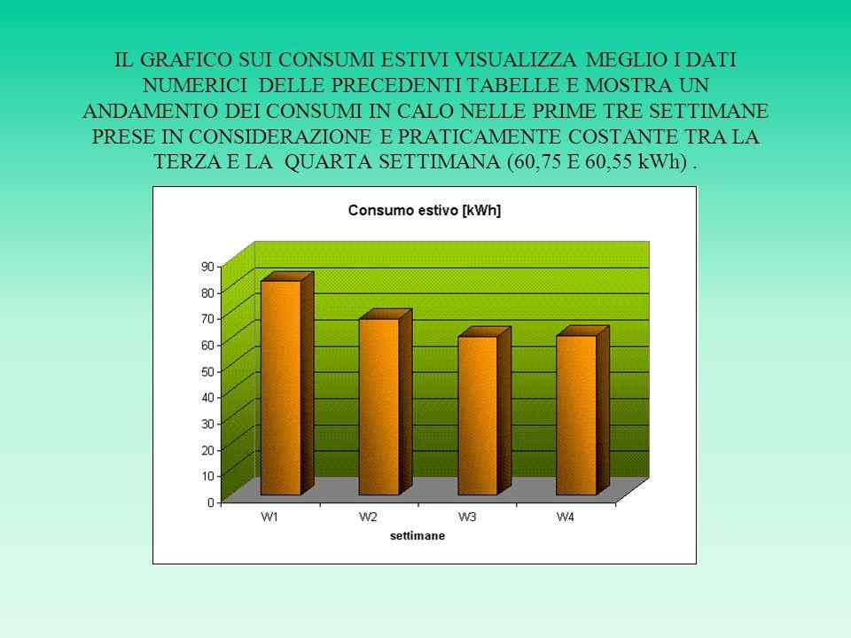 IL GRAFICO SUI CONSUMI ESTIVI VISUALIZZA MEGLIO I DATI NUMERICI DELLE PRECEDENTI TABELLE E MOSTRA UN ANDAMENTO DEI CONSUMI IN CALO NELLE PRIME TRE SETTIMANE PRESE IN CONSIDERAZIONE E PRATICAMENTE COSTANTE TRA LA TERZA E LA QUARTA SETTIMANA (60,75 E 60,55 kWh).