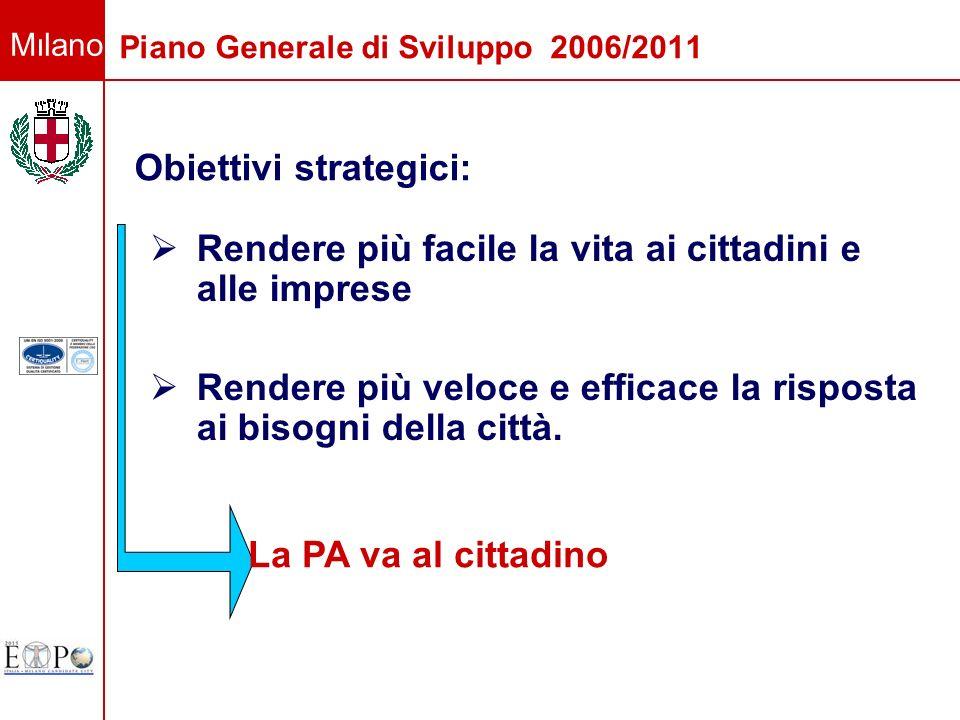 Milano Piano Generale di Sviluppo 2006/2011 Rendere più facile la vita ai cittadini e alle imprese Rendere più veloce e efficace la risposta ai bisogn