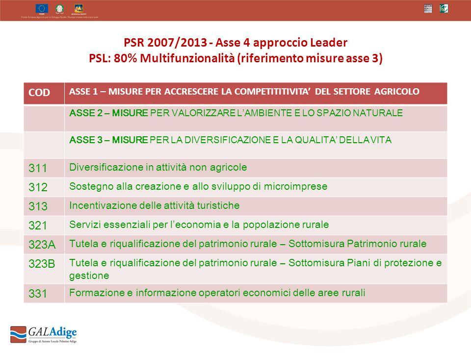 PSR 2007/2013 - Asse 4 approccio Leader PSL: 80% Multifunzionalità (riferimento misure asse 3) COD ASSE 1 – MISURE PER ACCRESCERE LA COMPETITITIVITA DEL SETTORE AGRICOLO ASSE 2 – MISURE PER VALORIZZARE LAMBIENTE E LO SPAZIO NATURALE ASSE 3 – MISURE PER LA DIVERSIFICAZIONE E LA QUALITA DELLA VITA 311 Diversificazione in attività non agricole 312 Sostegno alla creazione e allo sviluppo di microimprese 313 Incentivazione delle attività turistiche 321 Servizi essenziali per leconomia e la popolazione rurale 323A Tutela e riqualificazione del patrimonio rurale – Sottomisura Patrimonio rurale 323B Tutela e riqualificazione del patrimonio rurale – Sottomisura Piani di protezione e gestione 331 Formazione e informazione operatori economici delle aree rurali