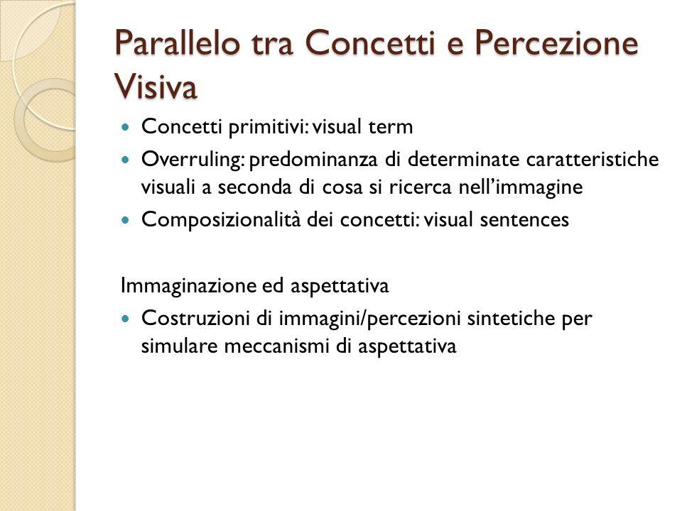 Parallelo tra Concetti e Percezione Visiva Concetti primitivi: visual term Overruling: predominanza di determinate caratteristiche visuali a seconda d