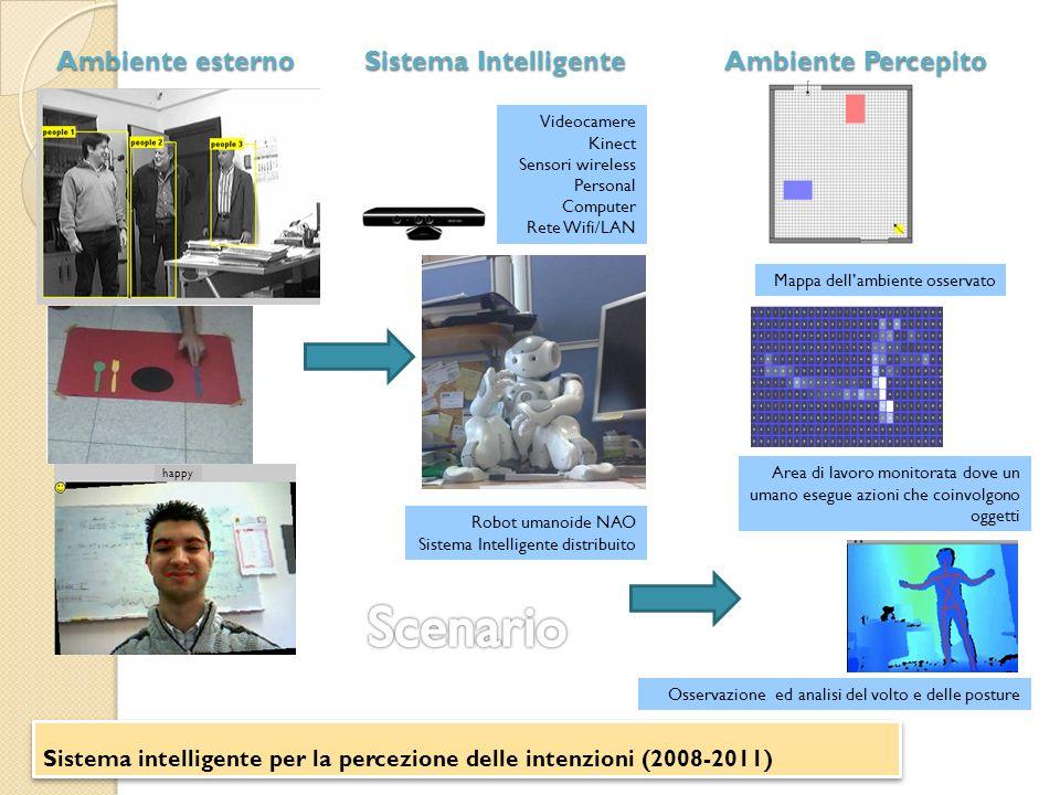 Sistema intelligente per la percezione delle intenzioni (2008-2011) happy Mappa dellambiente osservato Robot umanoide NAO Sistema Intelligente distrib