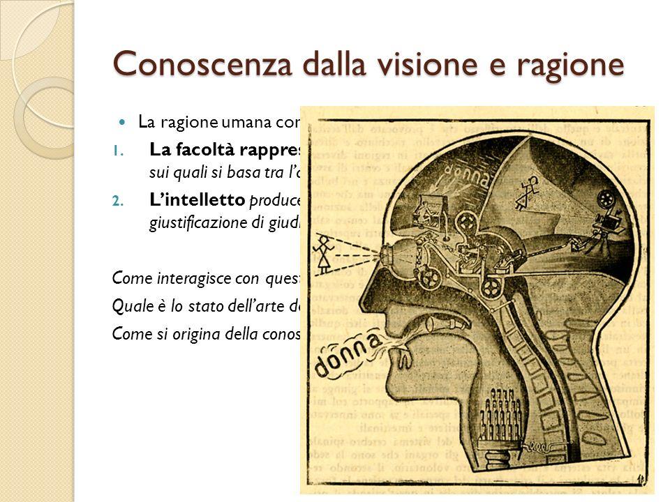 Conoscenza dalla visione e ragione La ragione umana consiste di diverse facoltà tra le quali abbiamo: 1. La facoltà rappresentativa o immaginazione ci