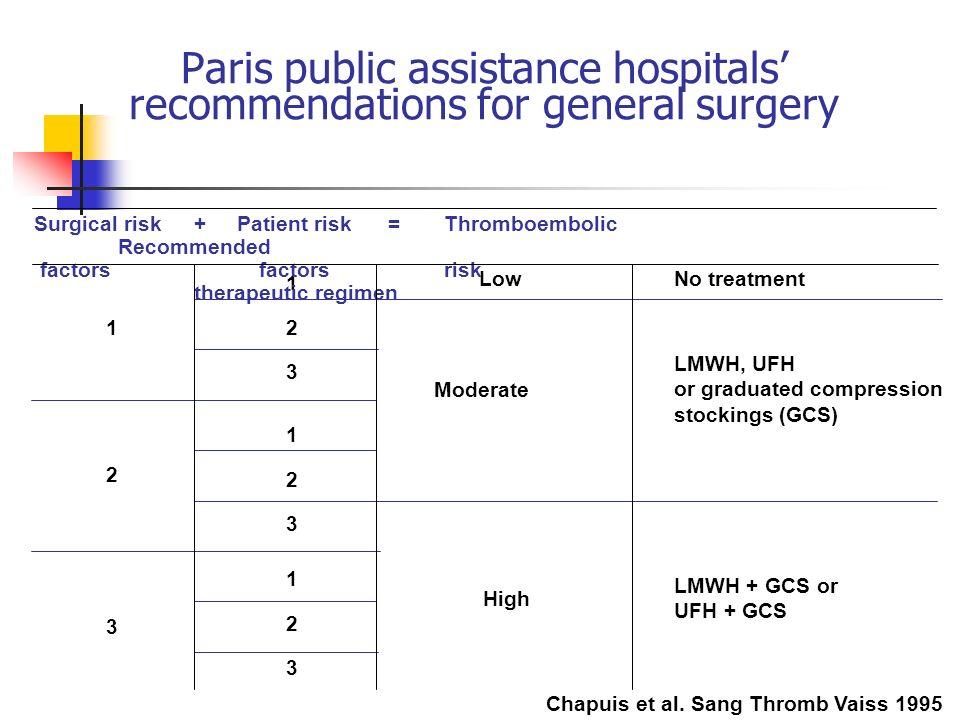Paris public assistance hospitals recommendations for general surgery Chapuis et al. Sang Thromb Vaiss 1995 Low High Moderate 123123 2 1 3 Surgical ri