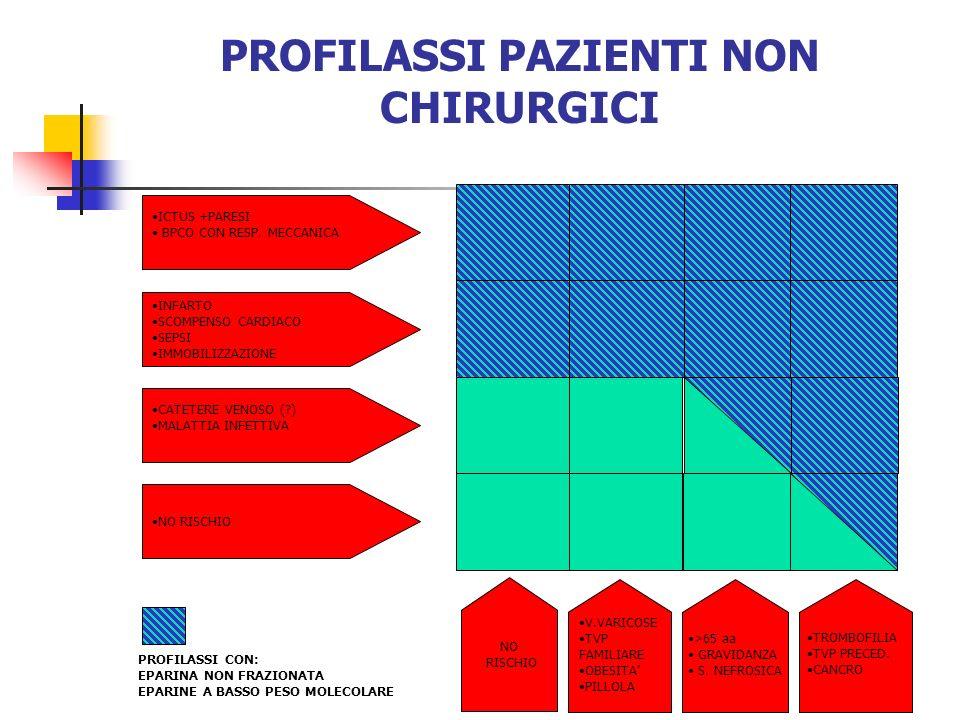PROFILASSI PAZIENTI NON CHIRURGICI ICTUS +PARESI BPCO CON RESP. MECCANICA INFARTO SCOMPENSO CARDIACO SEPSI IMMOBILIZZAZIONE CATETERE VENOSO (?) MALATT