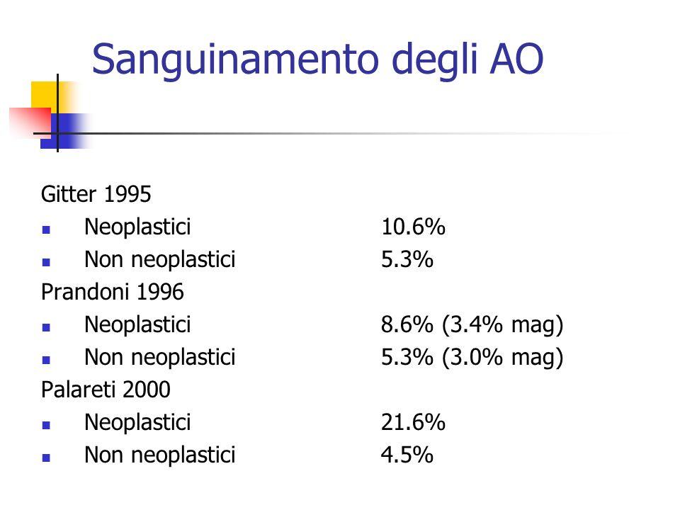 Sanguinamento degli AO Gitter 1995 Neoplastici10.6% Non neoplastici5.3% Prandoni 1996 Neoplastici8.6% (3.4% mag) Non neoplastici5.3% (3.0% mag) Palare