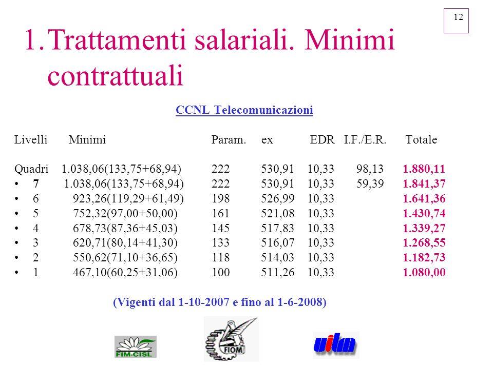 12 1.Trattamenti salariali. Minimi contrattuali CCNL Telecomunicazioni Livelli Minimi Param. ex EDR I.F./E.R. Totale Quadri 1.038,06(133,75+68,94) 222